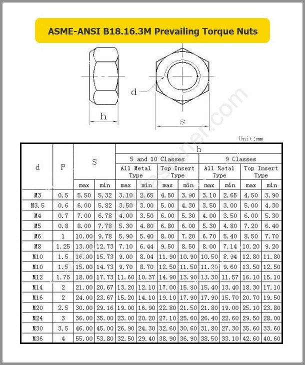 ASME-ANSI B18.16.3M, Locking Nuts, Fastener, Nut, ASME Nut, ANSI Nut, Prevailing Torque Nuts