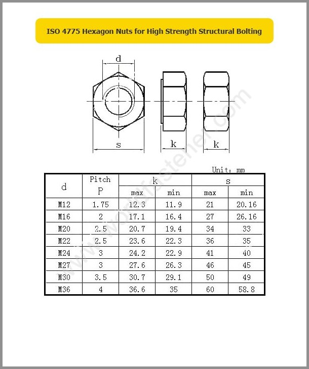ISO 4775, High Strength Nuts, Fastener, Nut, ISO Nut
