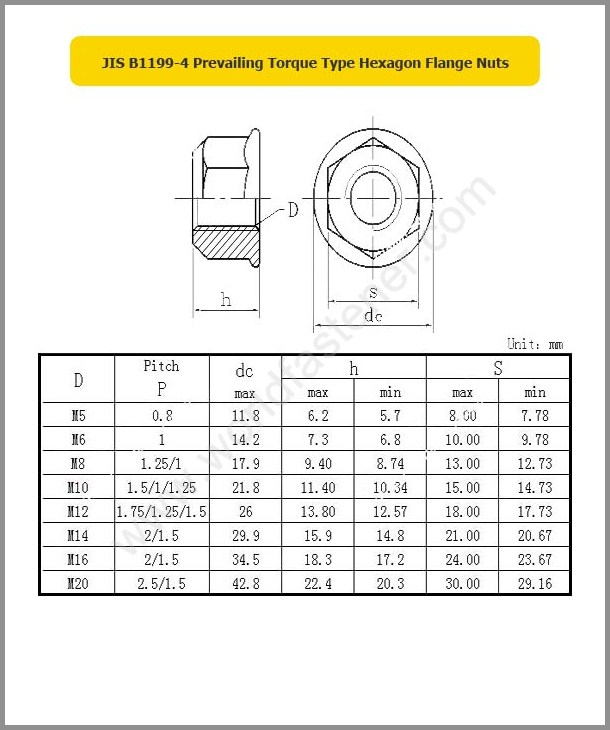 JIS B1199-4, Locking Nuts, Fastener, Nut, JIS Nut, Prevailing Torque Nuts