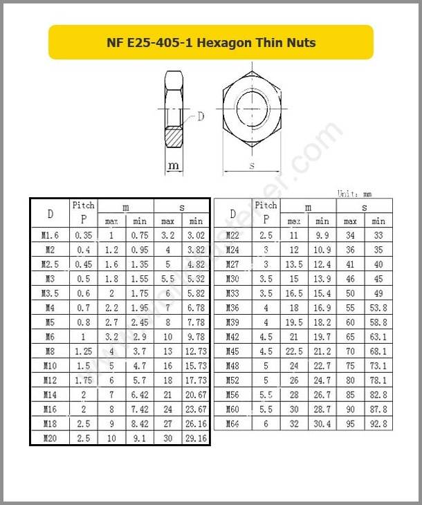 NF E25-405-1 Hexagon Thin Nuts, Fastener, Nut, NF Nut