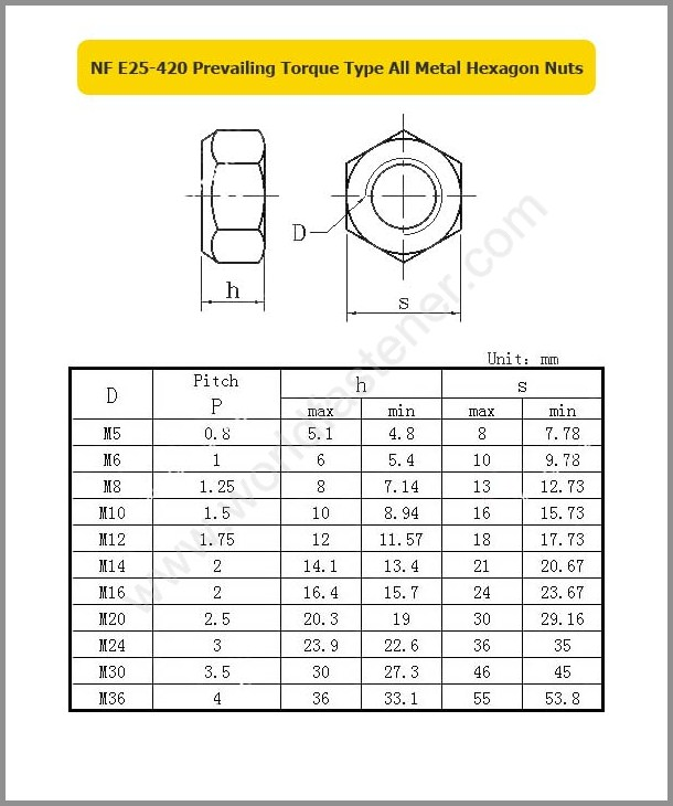NF E25-420, Locking Nuts, Fastener, Nut, NF Nut, Prevailing Torque Nuts