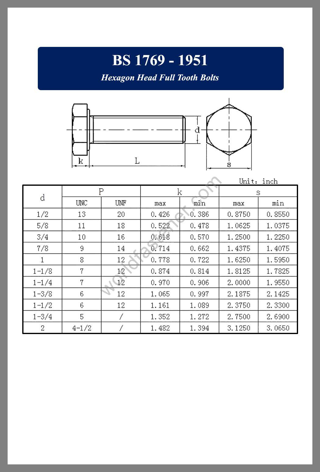 BS 1769, BS 1769 Hexagon Head Full Tooth Bolts, fastener, screw, bolt, BS Bolt, BS fastener