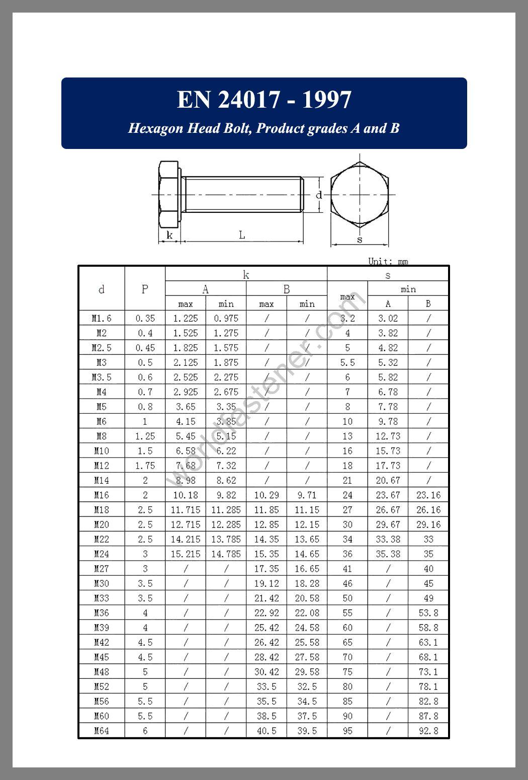 EN 24017, EN 24017 Hexagon Head Bolts, fastener, screw, bolt, EN bolt, EN fastener