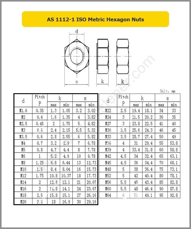 AS 1112-1 ISO Metric Hexagon Nuts, Hexagon Nut, fastener, Nut, AS Nut