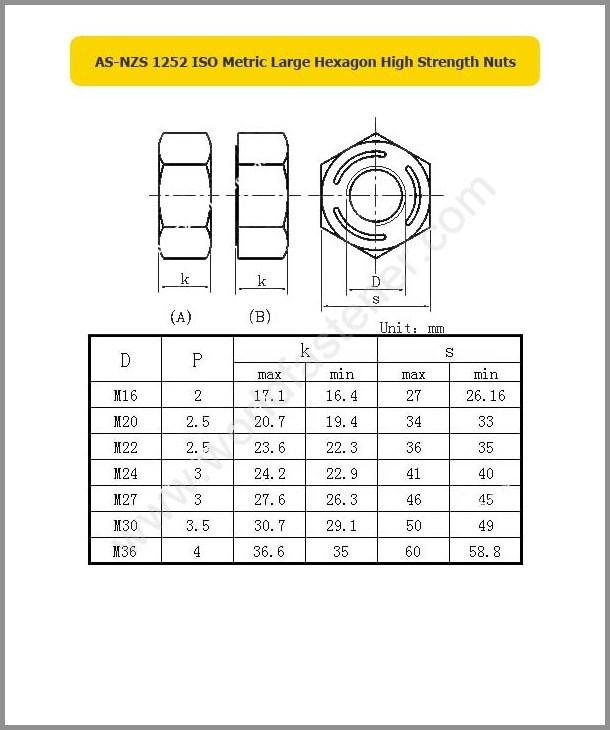 AS/NZS 1252, High Strength Nuts, Fastener, Nut, ASME Nut, ANSI Nut