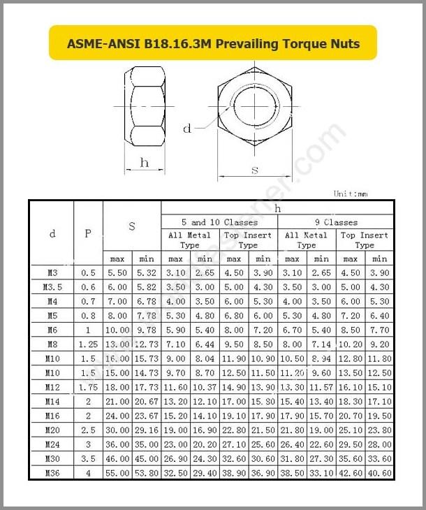 ASME-ANSI B18.16.3M, Locking Nuts, Fastener, Nut, ASME Nut, ANSI Nut, Prevailing Torque Nuts