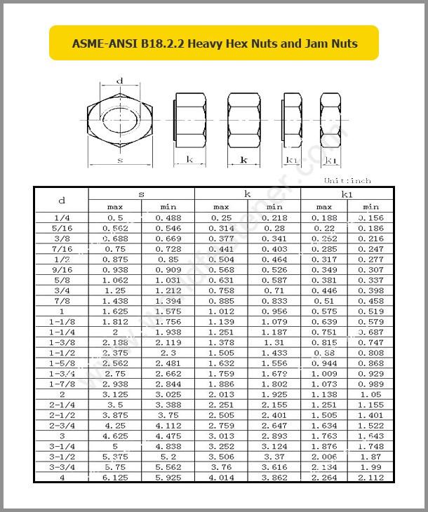 ASME-ANSI B18.2.2 Heavy Hex Nuts, Fastener, Nut, UNI Nut