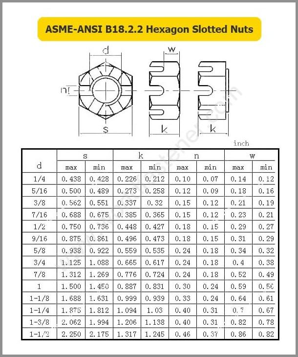 ASME-ANSI B18.2.2, Slotted Nut, Fastener, Nut, ASME Nut, ANSI Nut