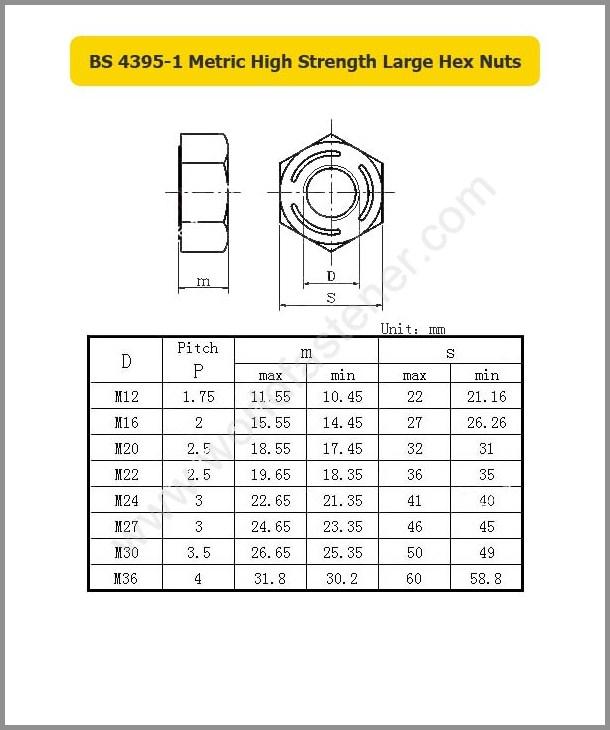 BS 4395-1, High Strength Nuts, Fastener, Nut, ASME Nut, ANSI Nut