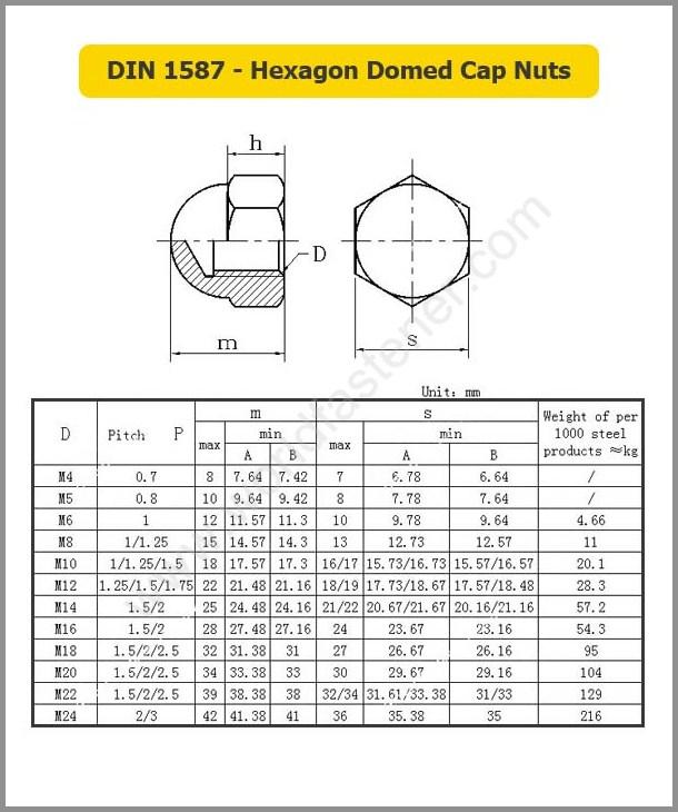 DIN 1587 Hexagon Domed Cap Nuts, Acorn Nut, fastener, nut, DIN Nuts