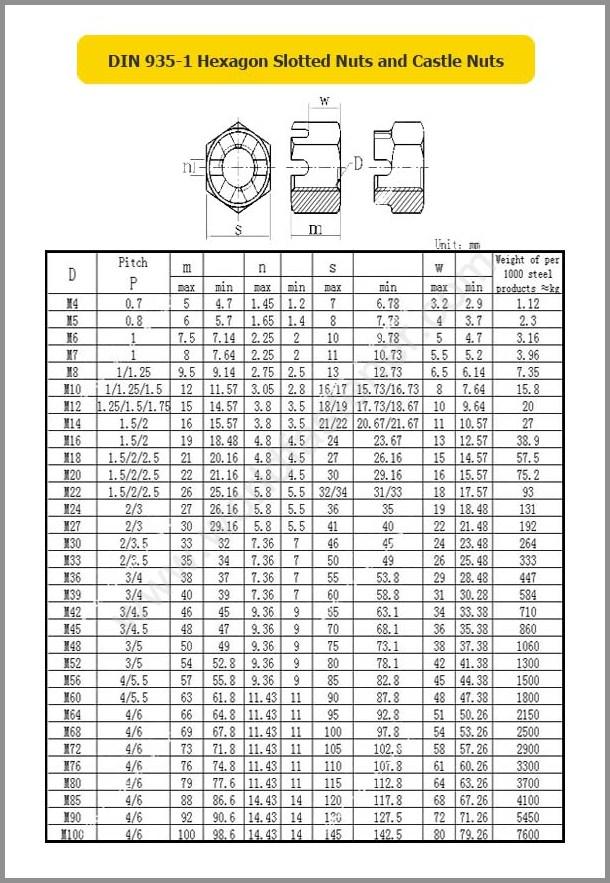 DIN 935-1, Slotted Nut, Fastener, Nut, DIN Nut