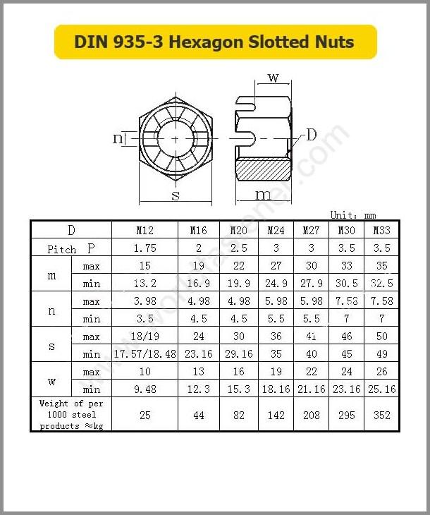 DIN 935-3, Slotted Nut, Fastener, Nut, DIN Nut