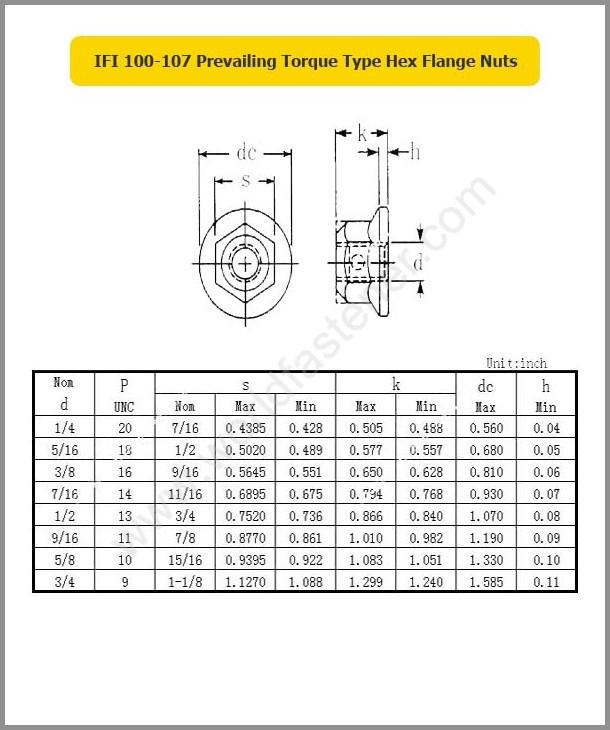 IFI 100-107, Locking Nuts, Fastener, Nut, IFI Nut, Prevailing Torque Nuts