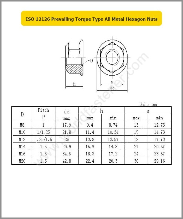 ISO 12126, Locking Nuts, Fastener, Nut, ISO Nut, Prevailing Torque Nuts