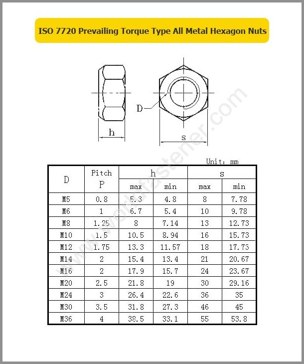 ISO 7720, Locking Nuts, Fastener, Nut, ISO Nut, Prevailing Torque Nuts