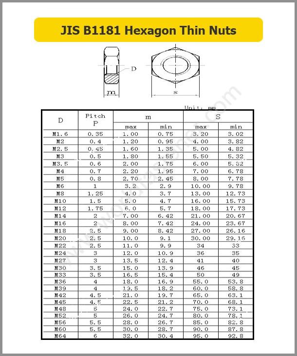JIS B1181 Hexagon Thin Nuts, Fastener, Nut, JIS Nut