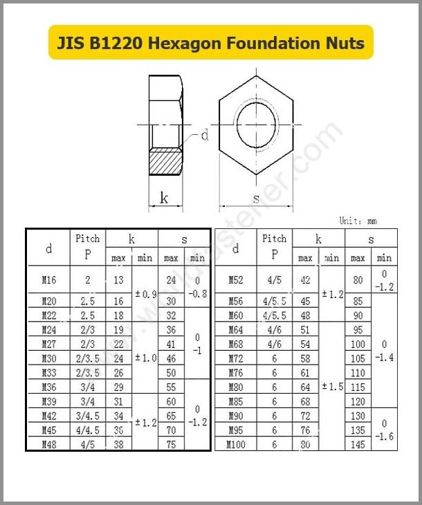 JIS B1220 Hexagon Foundation Nuts, Fastener, Nut, JIS Nut