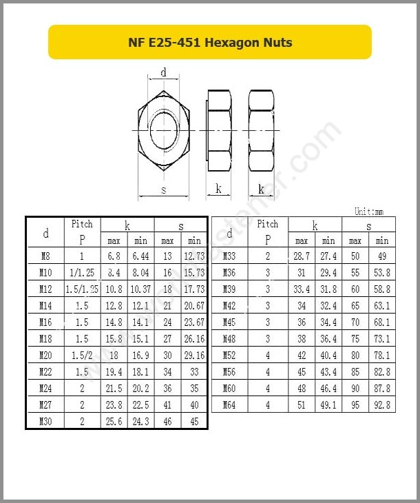 NF E25-451 Hexagon Nuts, Fastener, Nut, NF Nut