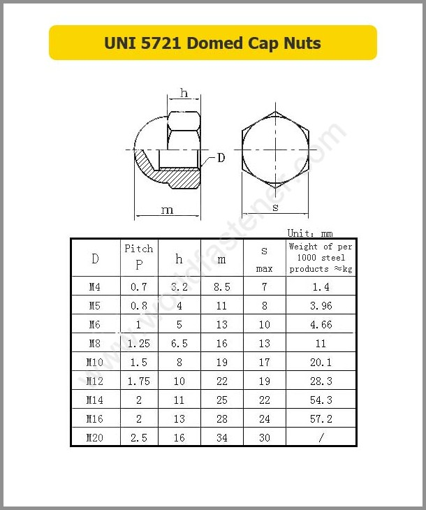 UNI 5721 Domed Cap Nuts, Acorn Nut, fastener, nut, UNI Nuts